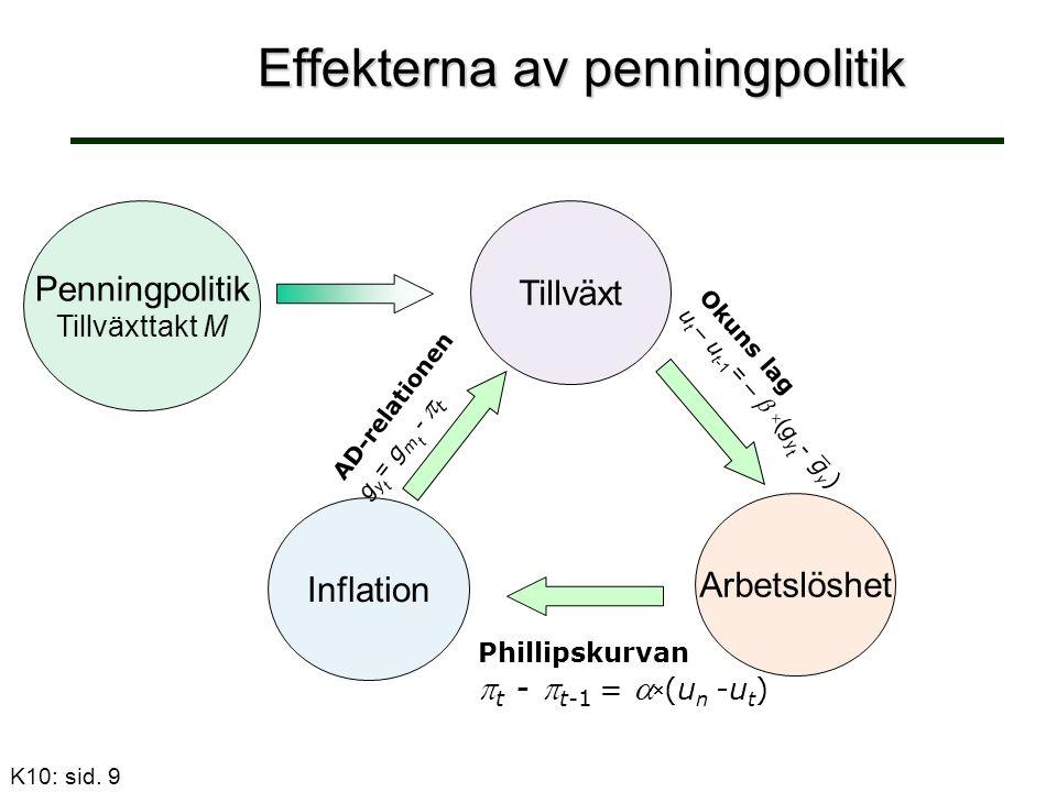Effekterna av penningpolitik Penningpolitik Tillväxttakt M Tillväxt Arbetslöshet Inflation Phillipskurvan  t -  t-1 =   (u n -u t ) AD-relationen g y t = g m t -  t K10: sid.