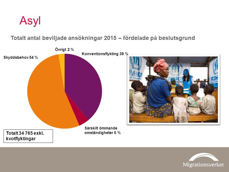 Asyl Totalt antal beviljade ansökningar 2015 – fördelade på beslutsgrund Konventionsflykting 39 % Skyddsbehov 54 % Särskilt ömmande omständigheter 5 % Övrigt 2 % Totalt 34 765 exkl.
