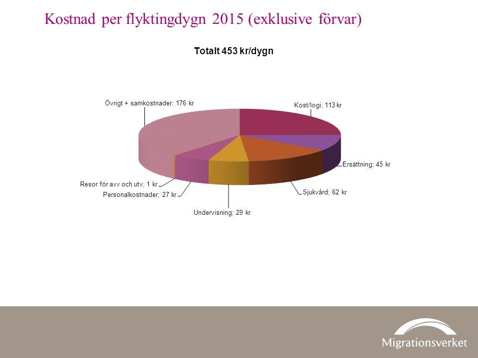 Kostnad per flyktingdygn 2015 (exklusive förvar)