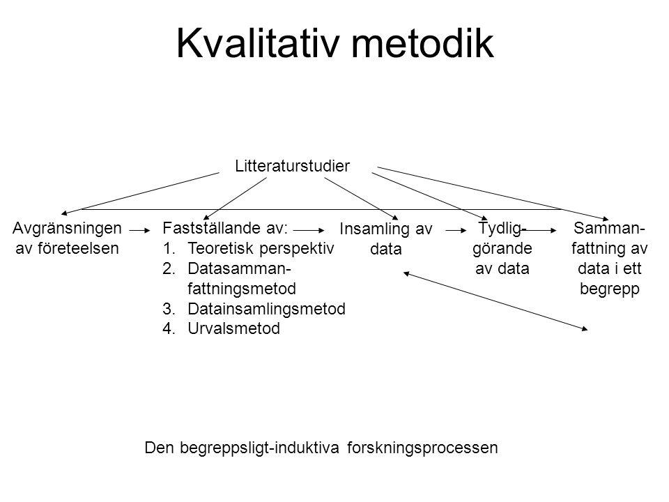 Kvalitativ metodik Litteraturstudier Avgränsningen av företeelsen Fastställande av: 1.Teoretisk perspektiv 2.Datasamman- fattningsmetod 3.Datainsamlingsmetod 4.Urvalsmetod Insamling av data Tydlig- görande av data Samman- fattning av data i ett begrepp Den begreppsligt-induktiva forskningsprocessen