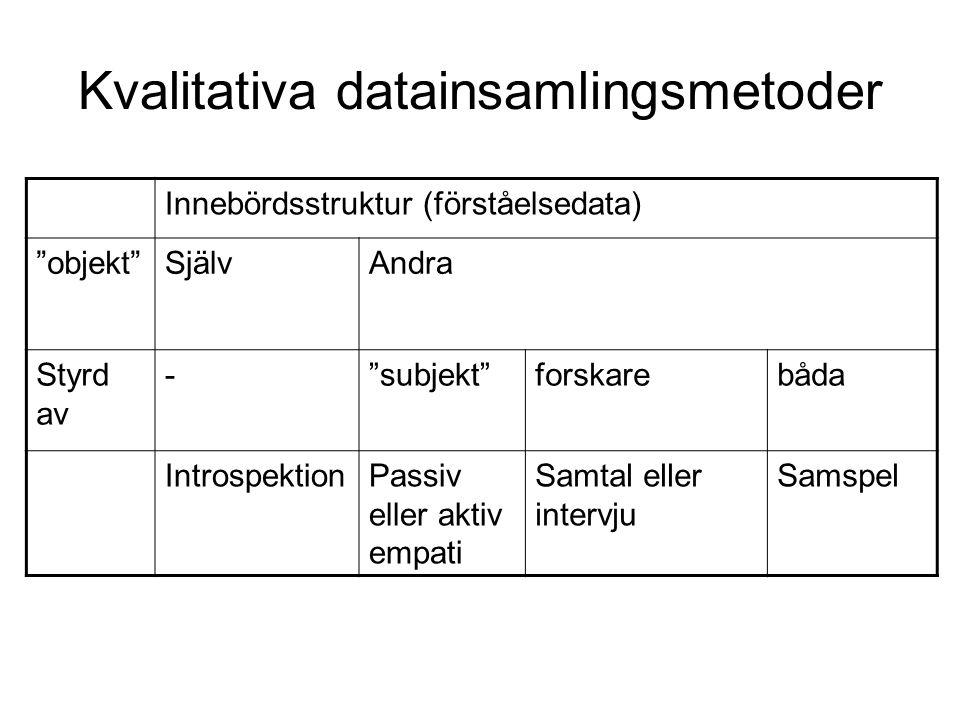Kvalitativa datainsamlingsmetoder Innebördsstruktur (förståelsedata) objekt SjälvAndra Styrd av - subjekt forskarebåda IntrospektionPassiv eller aktiv empati Samtal eller intervju Samspel