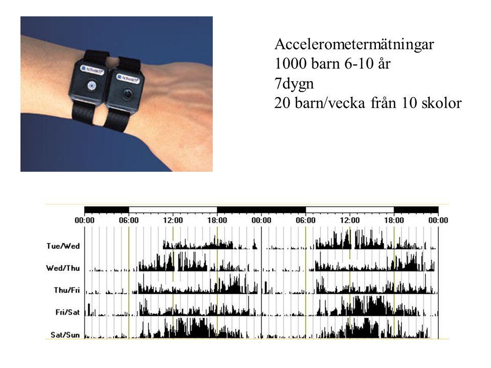 Accelerometermätningar 1000 barn 6-10 år 7dygn 20 barn/vecka från 10 skolor
