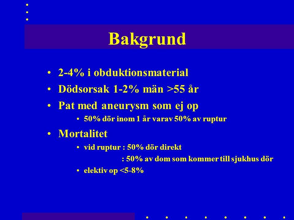 Bakgrund 2-4% i obduktionsmaterial Dödsorsak 1-2% män >55 år Pat med aneurysm som ej op 50% dör inom 1 år varav 50% av ruptur Mortalitet vid ruptur : 50% dör direkt : 50% av dom som kommer till sjukhus dör elektiv op <5-8%