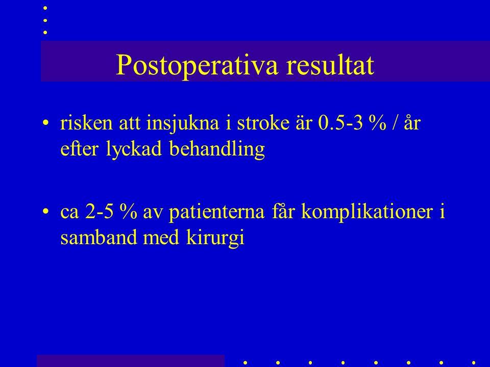 Postoperativa resultat risken att insjukna i stroke är 0.5-3 % / år efter lyckad behandling ca 2-5 % av patienterna får komplikationer i samband med kirurgi