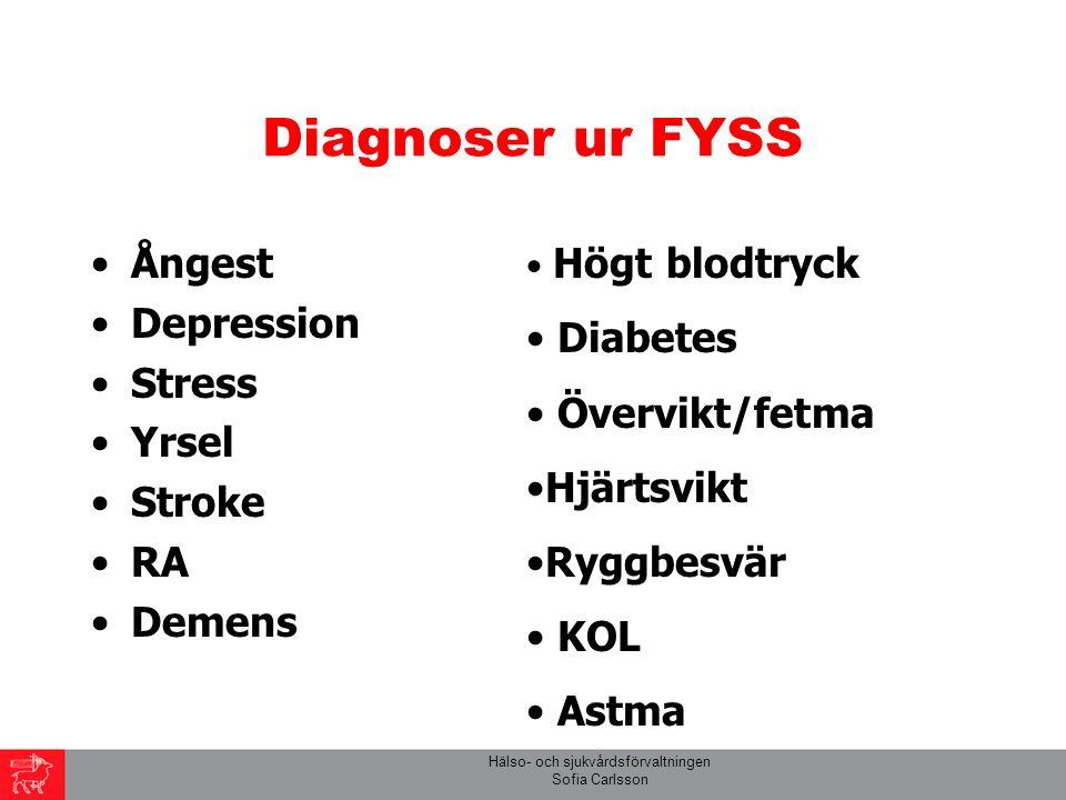 Hälso- och sjukvårdsförvaltningen Sofia Carlsson Diagnoser ur FYSS Ångest Depression Stress Yrsel Stroke RA Demens Högt blodtryck Diabetes Övervikt/fetma Hjärtsvikt Ryggbesvär KOL Astma