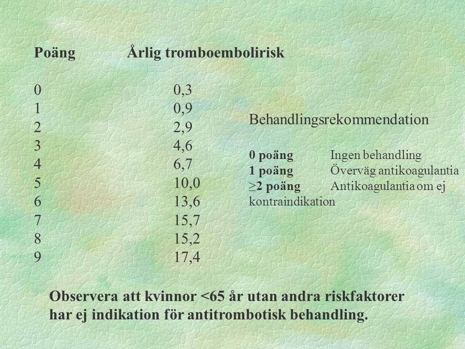 PoängÅrlig tromboembolirisk 00,3 10,9 22,9 34,6 46,7 510,0 613,6 715,7 815,2 917,4 Behandlingsrekommendation 0 poängIngen behandling 1 poängÖverväg antikoagulantia ≥2 poängAntikoagulantia om ej kontraindikation Observera att kvinnor <65 år utan andra riskfaktorer har ej indikation för antitrombotisk behandling.
