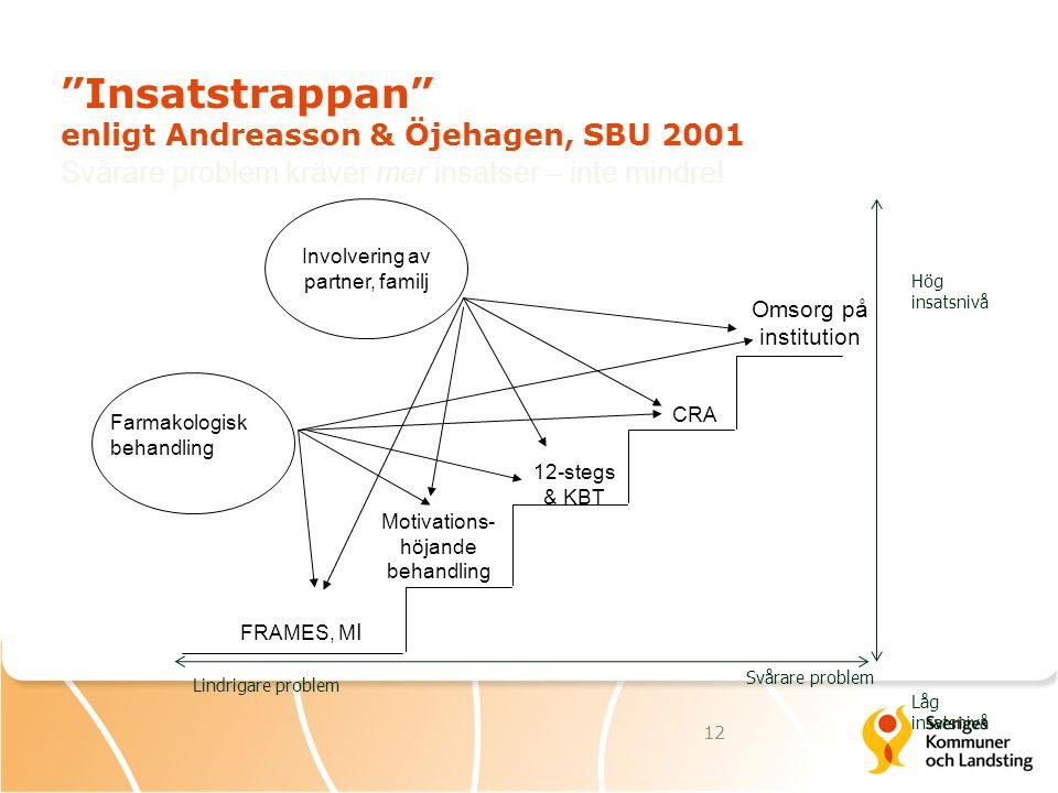 """""""Insatstrappan"""" enligt Andreasson & Öjehagen, SBU 2001 FRAMES, M I Motivations- höjande behandling 12-stegs & KBT CRA Omsorg på institution Farmakolog"""