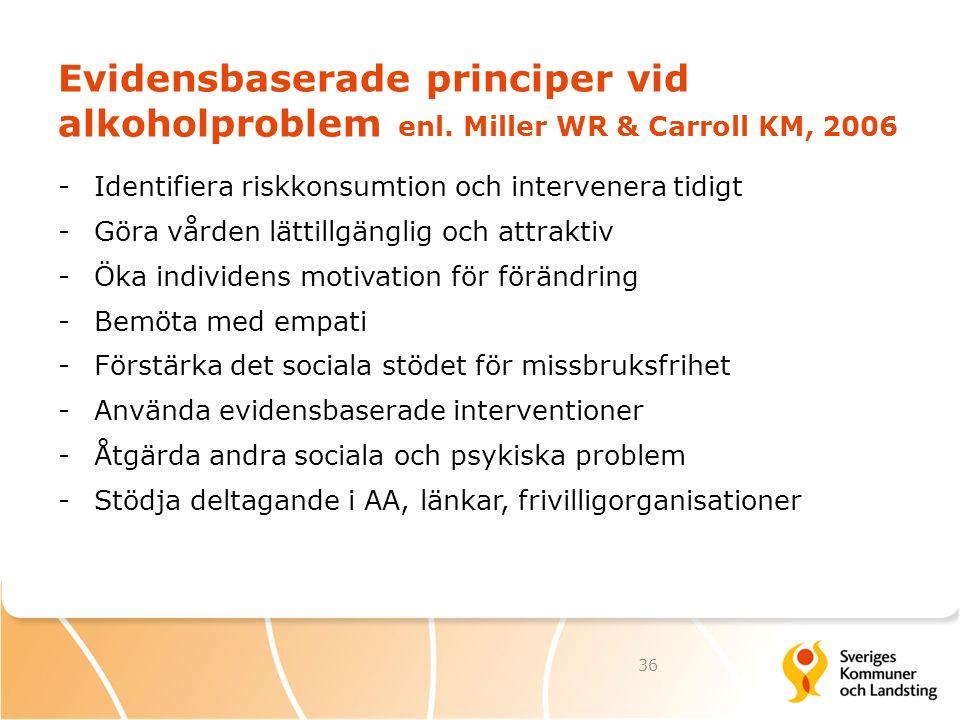Evidensbaserade principer vid alkoholproblem enl. Miller WR & Carroll KM, 2006 -Identifiera riskkonsumtion och intervenera tidigt -Göra vården lättill