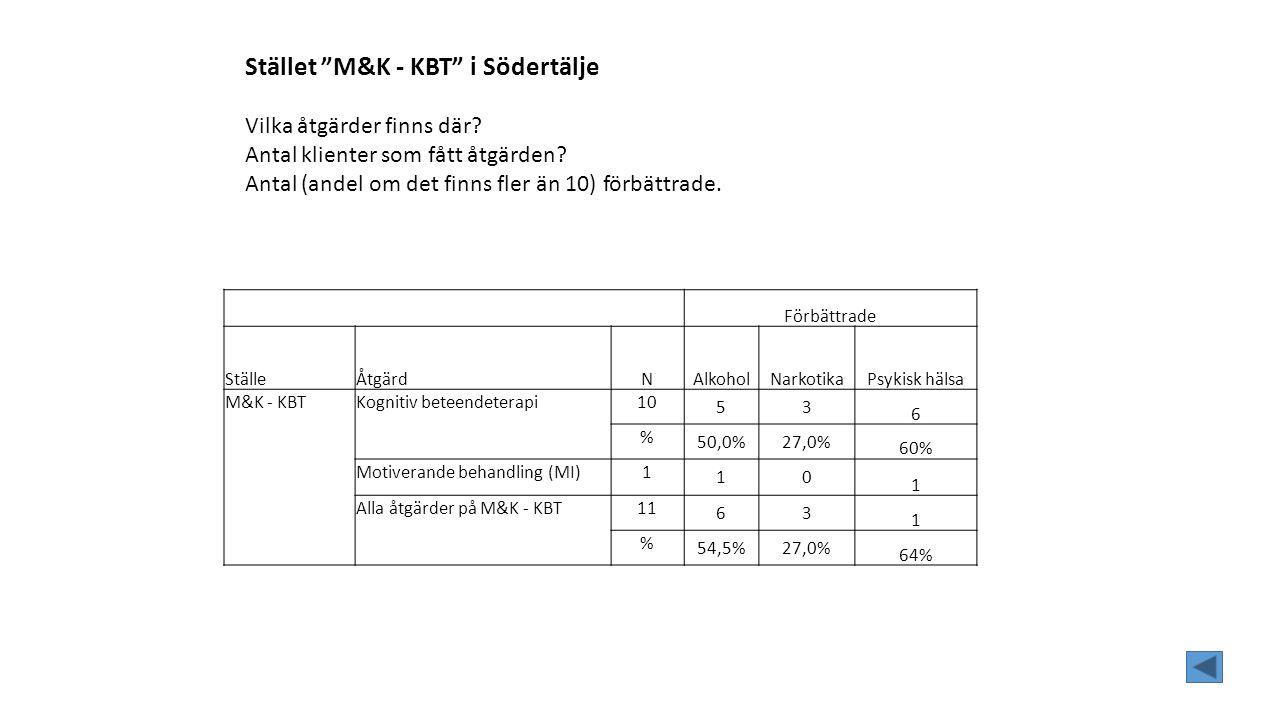 Förbättrade StälleÅtgärdNAlkoholNarkotikaPsykisk hälsa M&K - KBTKognitiv beteendeterapi10 53 6 % 50,0%27,0% 60% Motiverande behandling (MI)1 10 1 Alla åtgärder på M&K - KBT11 63 1 % 54,5%27,0% 64% Stället M&K - KBT i Södertälje Vilka åtgärder finns där.