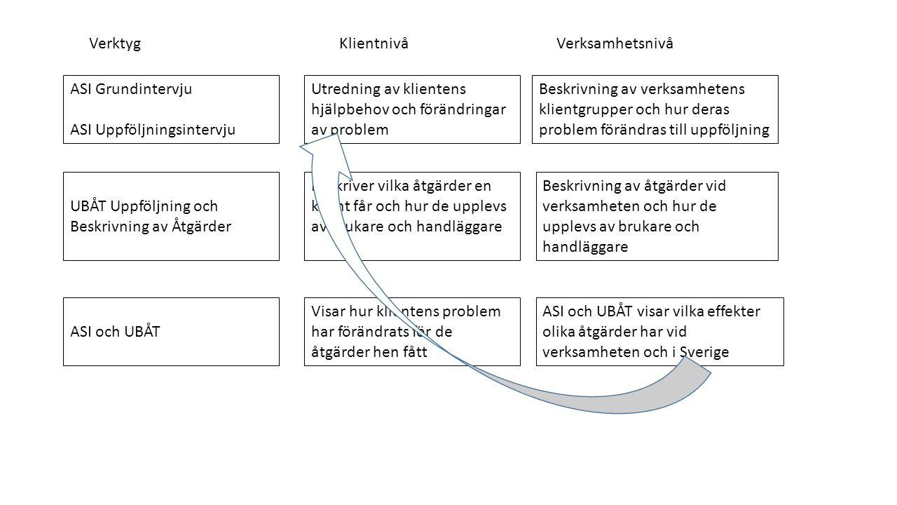 ASI Grundintervju ASI Uppföljningsintervju Utredning av klientens hjälpbehov och förändringar av problem Beskrivning av verksamhetens klientgrupper och hur deras problem förändras till uppföljning UBÅT Uppföljning och Beskrivning av Åtgärder Beskriver vilka åtgärder en klient får och hur de upplevs av brukare och handläggare Beskrivning av åtgärder vid verksamheten och hur de upplevs av brukare och handläggare ASI och UBÅT Visar hur klientens problem har förändrats för de åtgärder hen fått ASI och UBÅT visar vilka effekter olika åtgärder har vid verksamheten och i Sverige VerktygKlientnivå Verksamhetsnivå