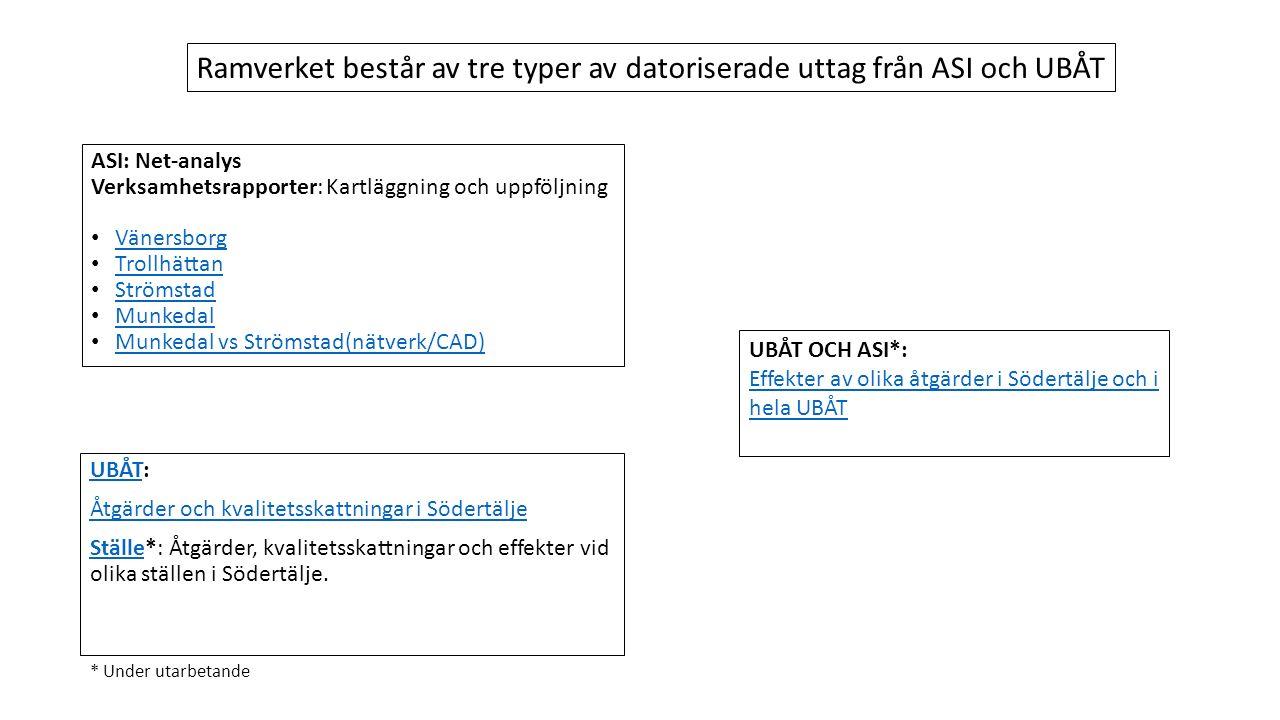 ASI: Net-analys Verksamhetsrapporter: Kartläggning och uppföljning Vänersborg Trollhättan Strömstad Munkedal Munkedal vs Strömstad(nätverk/CAD) UBÅTUBÅT: Åtgärder och kvalitetsskattningar i Södertälje StälleStälle*: Åtgärder, kvalitetsskattningar och effekter vid olika ställen i Södertälje.