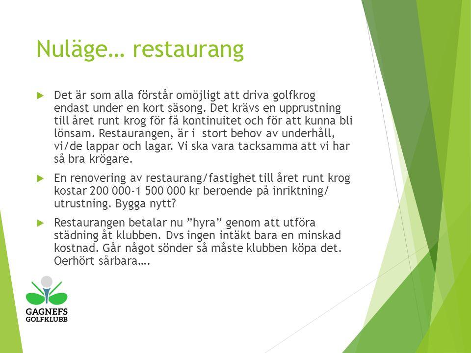 Nuläge… restaurang  Det är som alla förstår omöjligt att driva golfkrog endast under en kort säsong.