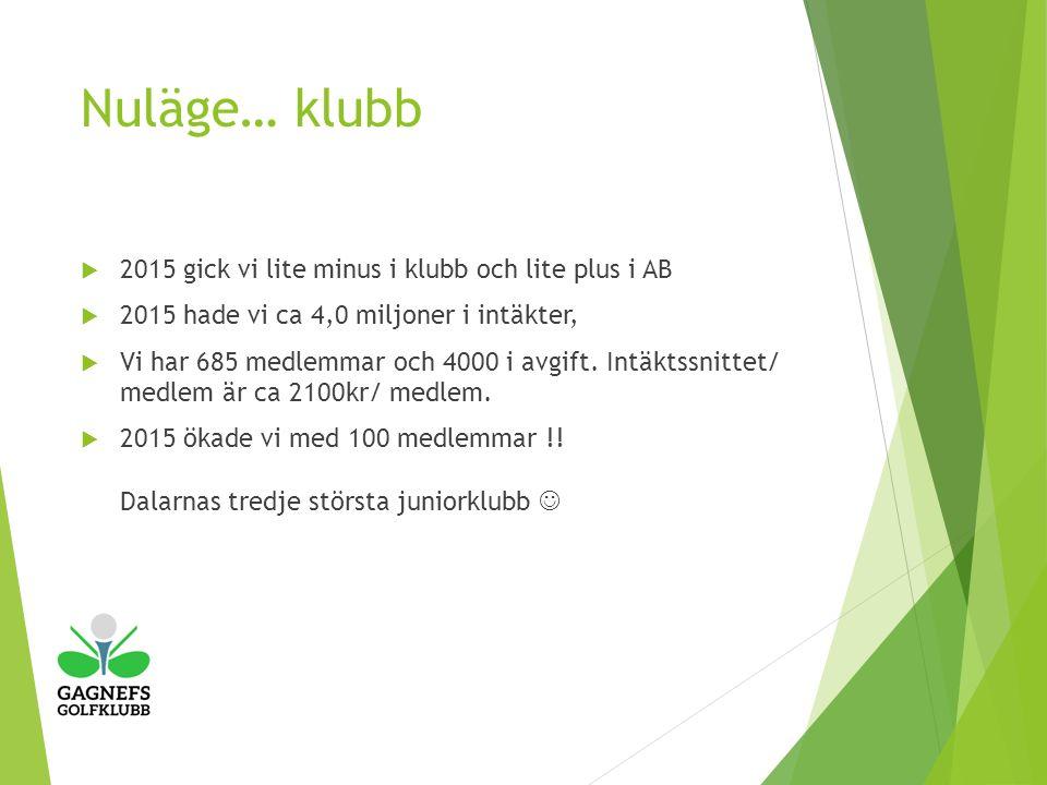 Nuläge… klubb  2015 gick vi lite minus i klubb och lite plus i AB  2015 hade vi ca 4,0 miljoner i intäkter,  Vi har 685 medlemmar och 4000 i avgift.