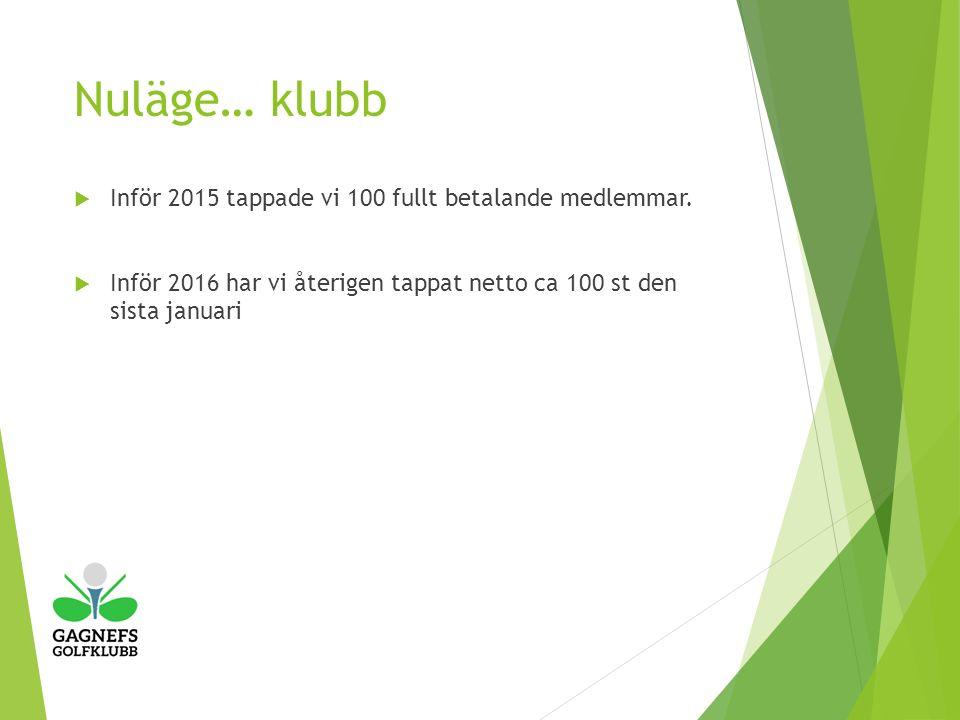 Nuläge… klubb  Inför 2015 tappade vi 100 fullt betalande medlemmar.
