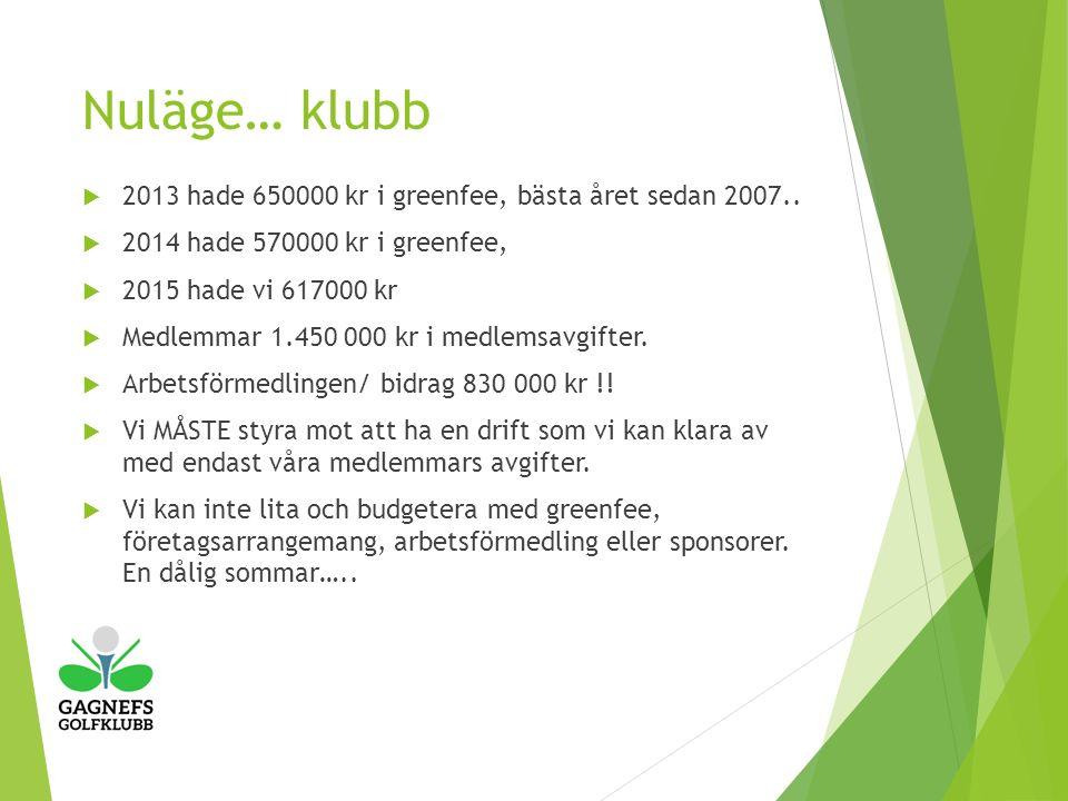 Nuläge… klubb  2013 hade 650000 kr i greenfee, bästa året sedan 2007..