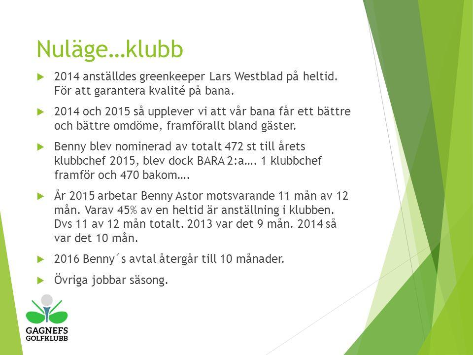 Nuläge…klubb  2014 anställdes greenkeeper Lars Westblad på heltid.
