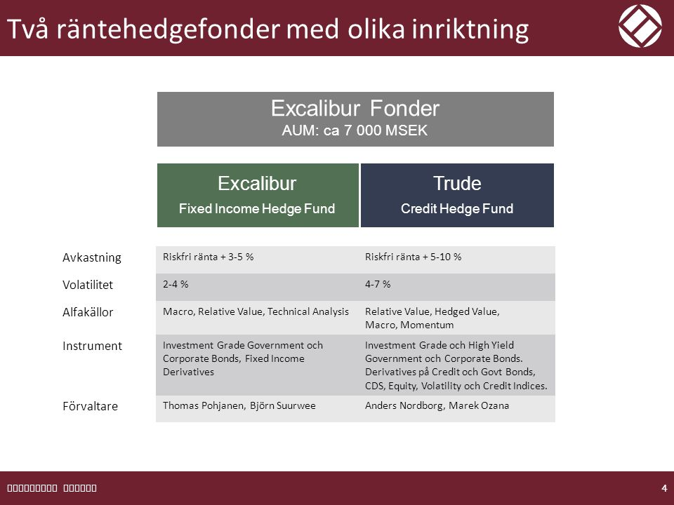 Två räntehedgefonder med olika inriktning EXCALIBUR FONDER 4 Excalibur Fonder AUM: ca 7 000 MSEK Excalibur Fixed Income Hedge Fund Trude Credit Hedge Fund Avkastning Riskfri ränta + 3-5 %Riskfri ränta + 5-10 % Volatilitet 2-4 %4-7 % Alfakällor Macro, Relative Value, Technical AnalysisRelative Value, Hedged Value, Macro, Momentum Instrument Investment Grade Government och Corporate Bonds, Fixed Income Derivatives Investment Grade och High Yield Government och Corporate Bonds.