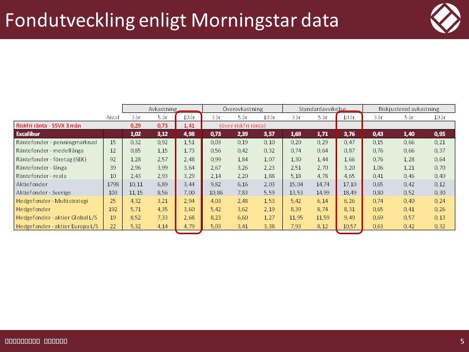Börser och räntor indexerat sedan 2001 EXCALIBUR FONDER 6 SIX RX 16,1% vol (7-37 range) S&P 500 13,3% vol (6-32 range) MSCI Europe 13,4% (3-30 range) OMRX Obligationsindex 4,2% vol (2-8 range) Excalibur 3,0% vol (1-8 range) Vol: Årlig volatilitet baserad på månadsutfall 10 år tillbaka *Aktieindex inkl utdelningar, före avgifter.