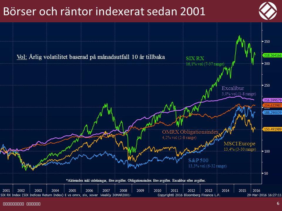 Risken uttrycks genom spridning av utfallen EXCALIBUR FONDER 7 Räntor (OMRX) Volatilitet: 4,22 Avkastning: 4,46 Svenska aktier (SIX RX) Volatilitet: 16,10 Avkastning: 8,11 Excalibur Volatilitet: 3,76 Avkastning: 4,98 1 Standardavvikelse (~67%) 3,76 / √12 = 1,1 4,22 / √12 = 1,2 16,10 / √12 = 4,6 Svenska aktier kommer i 33% av månaderna att ha ett utfall större än +/-4,6%