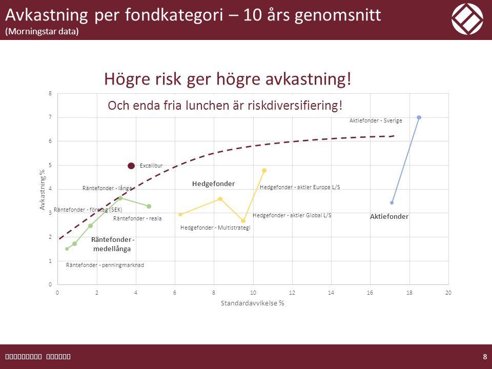 Avkastning per fondkategori – 10 års genomsnitt (Morningstar data) EXCALIBUR FONDER 9 Ju brantare lutning – desto bättre avkastning i förhållande till risken.