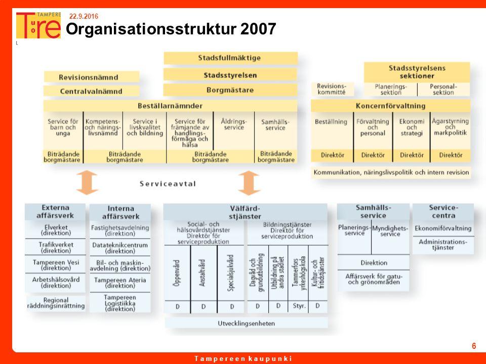 T a m p e r e e n k a u p u n k i 22.9.2016 6 Organisationsstruktur 2007