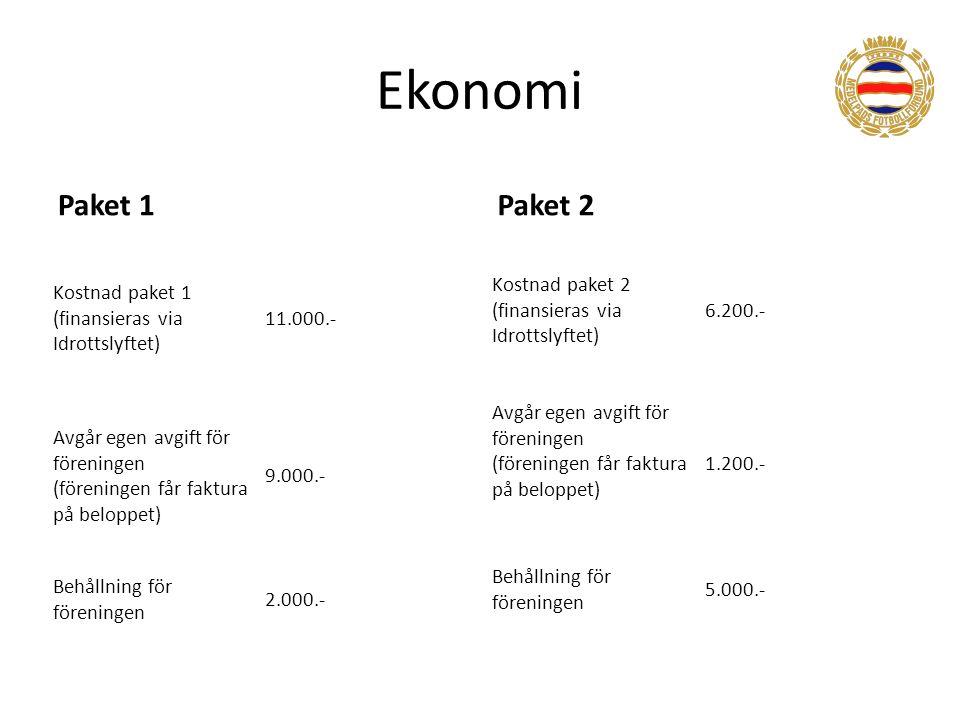 Ekonomi Paket 1 Kostnad paket 1 (finansieras via Idrottslyftet) 11.000.- Avgår egen avgift för föreningen (föreningen får faktura på beloppet) 9.000.- Behållning för föreningen 2.000.- Paket 2 Kostnad paket 2 (finansieras via Idrottslyftet) 6.200.- Avgår egen avgift för föreningen (föreningen får faktura på beloppet) 1.200.- Behållning för föreningen 5.000.-