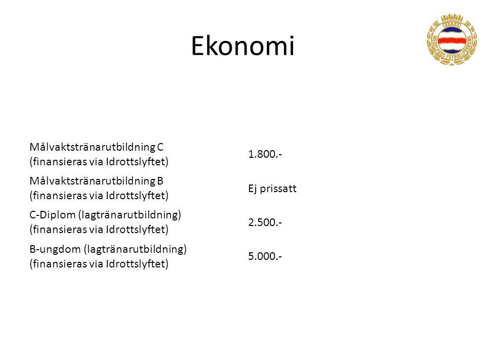 Ekonomi Målvaktstränarutbildning C (finansieras via Idrottslyftet) 1.800.- Målvaktstränarutbildning B (finansieras via Idrottslyftet) Ej prissatt C-Diplom (lagtränarutbildning) (finansieras via Idrottslyftet) 2.500.- B-ungdom (lagtränarutbildning) (finansieras via Idrottslyftet) 5.000.-