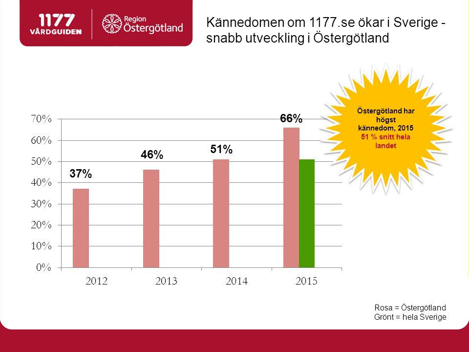 Östergötland har högst kännedom, 2015 51 % snitt hela landet Östergötland har högst kännedom, 2015 51 % snitt hela landet Kännedomen om 1177.se ökar i Sverige - snabb utveckling i Östergötland Rosa = Östergötland Grönt = hela Sverige