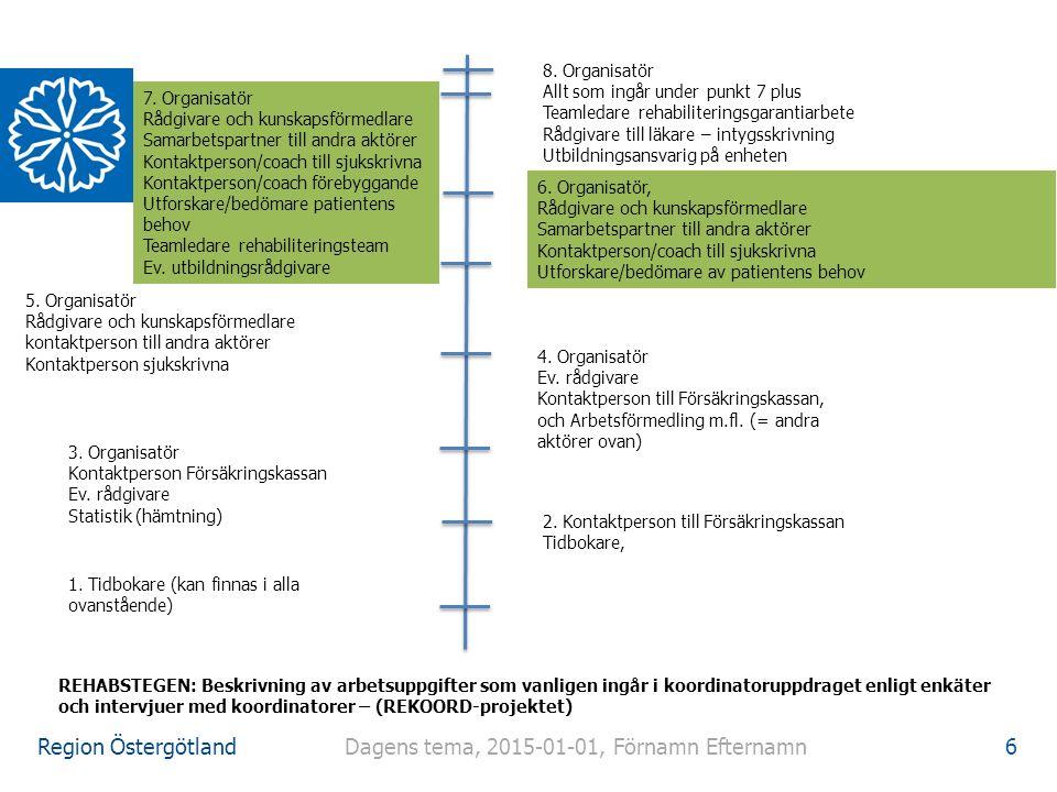 Region Östergötland Att guida i rehabiliteringsprocessen 1) Lagar, förordningar, RS-uppdraget och varför är en RS en nyckel till framgång, arbetsrätt 2) Jämställd sjukskrivning – våga fråga 3) Arbetssätt och metoder för bedömning och insatser/åtgärder för återgång i arbete (tillsammans med FK, AF, Kommun, AG) 4) RS och ett coachande förhållningssätt 5) Vardagsberättelser/Case (tillsammans med FK, AF, Kommun, AG) 6) Uppföljning/utvärdering OBS.