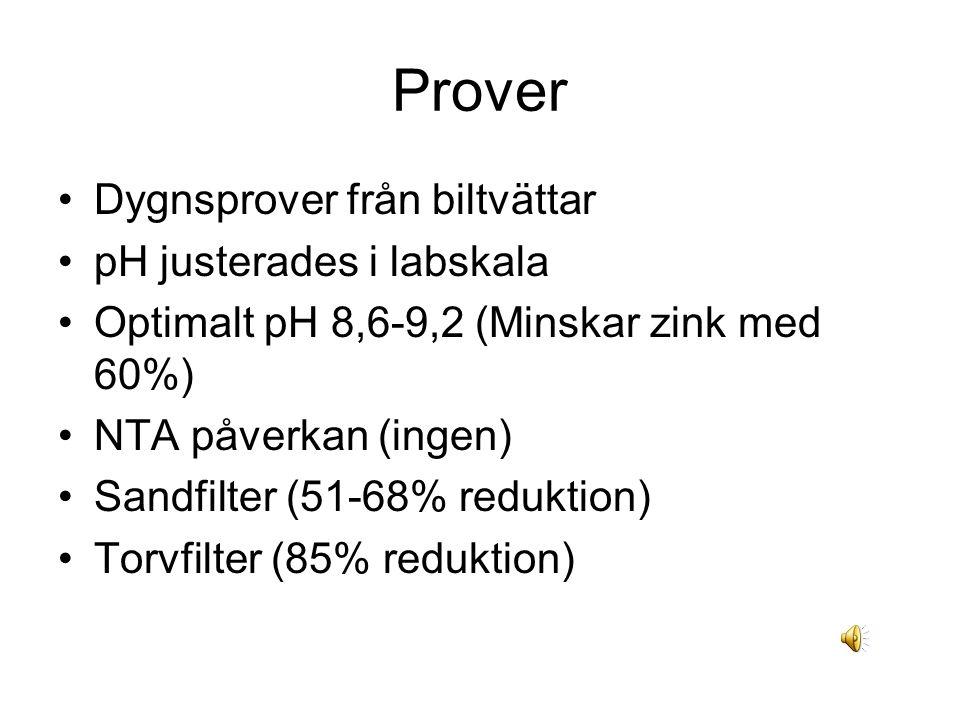 Prover Dygnsprover från biltvättar pH justerades i labskala Optimalt pH 8,6-9,2 (Minskar zink med 60%) NTA påverkan (ingen) Sandfilter (51-68% reduktion) Torvfilter (85% reduktion)