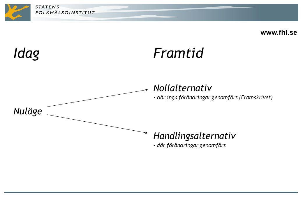 IdagFramtid Nollalternativ - där inga förändringar genomförs (Framskrivet) Nuläge Handlingsalternativ - där förändringar genomförs www.fhi.se
