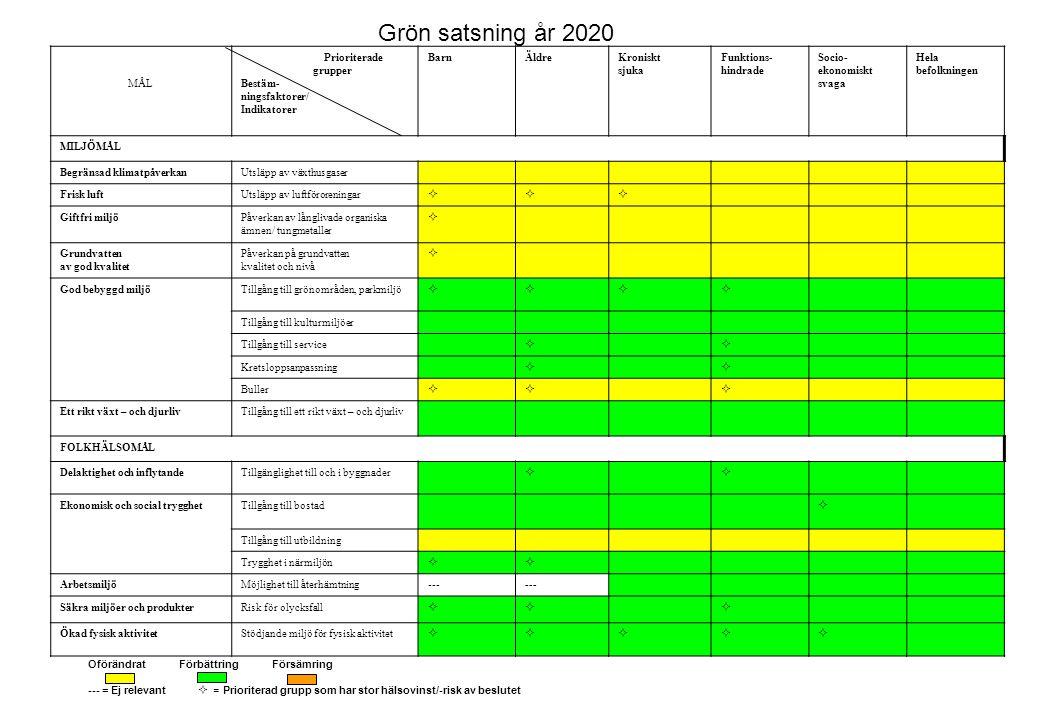 MÅL Prioriterade grupper Bestäm- ningsfaktorer/ Indikatorer BarnÄldreKroniskt sjuka Funktions- hindrade Socio- ekonomiskt svaga Hela befolkningen MILJÖMÅL Begränsad klimatpåverkanUtsläpp av växthusgaser Frisk luftUtsläpp av luftföroreningar  Giftfri miljöPåverkan av långlivade organiska ämnen/ tungmetaller  Grundvatten av god kvalitet Påverkan på grundvatten kvalitet och nivå  God bebyggd miljöTillgång till grönområden, parkmiljö  Tillgång till kulturmiljöer Tillgång till service  Kretsloppsanpassning  Buller  Ett rikt växt – och djurlivTillgång till ett rikt växt – och djurliv FOLKHÄLSOMÅL Delaktighet och inflytandeTillgänglighet till och i byggnader  Ekonomisk och social trygghetTillgång till bostad  Tillgång till utbildning Trygghet i närmiljön  ArbetsmiljöMöjlighet till återhämtning--- Säkra miljöer och produkterRisk för olycksfall  Ökad fysisk aktivitetStödjande miljö för fysisk aktivitet  Grön satsning år 2020 Oförändrat Förbättring Försämring --- = Ej relevant  = Prioriterad grupp som har stor hälsovinst/-risk av beslutet