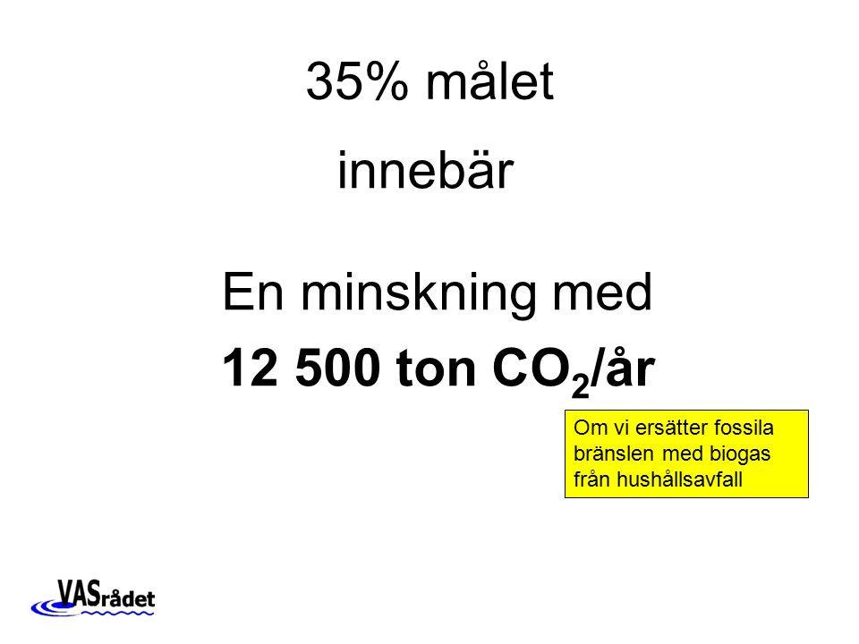 35% målet En minskning med 12 500 ton CO 2 /år innebär Om vi ersätter fossila bränslen med biogas från hushållsavfall