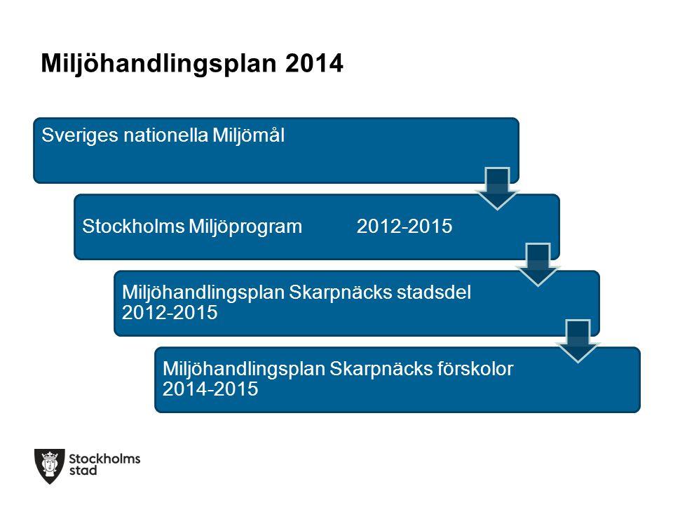 Miljöhandlingsplan 2014 Sveriges nationella Miljömål Stockholms Miljöprogram2012-2015 Miljöhandlingsplan Skarpnäcks stadsdel 2012-2015 Miljöhandlingsplan Skarpnäcks förskolor 2014-2015