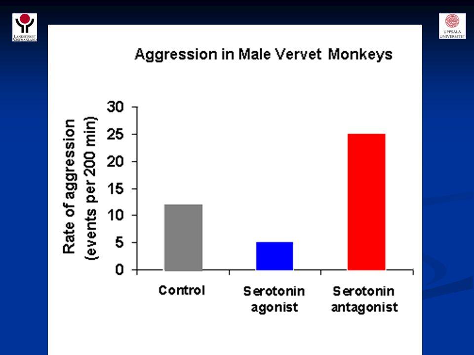 1.Serotonin; important in aggression? a.Dominant mammals have higher brain serotonin b.Humans responsible for violent crimes have lower brain serotoni