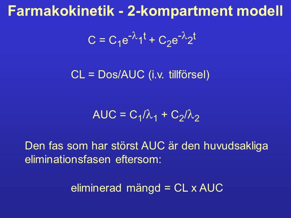 Farmakokinetik - 2-kompartment modell C = C 1 e - 1 t + C 2 e - 2 t CL = Dos/AUC (i.v. tillförsel) AUC = C 1 / 1 + C 2 / 2 Den fas som har störst AUC