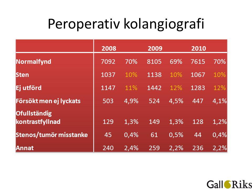 Peroperativ kolangiografi