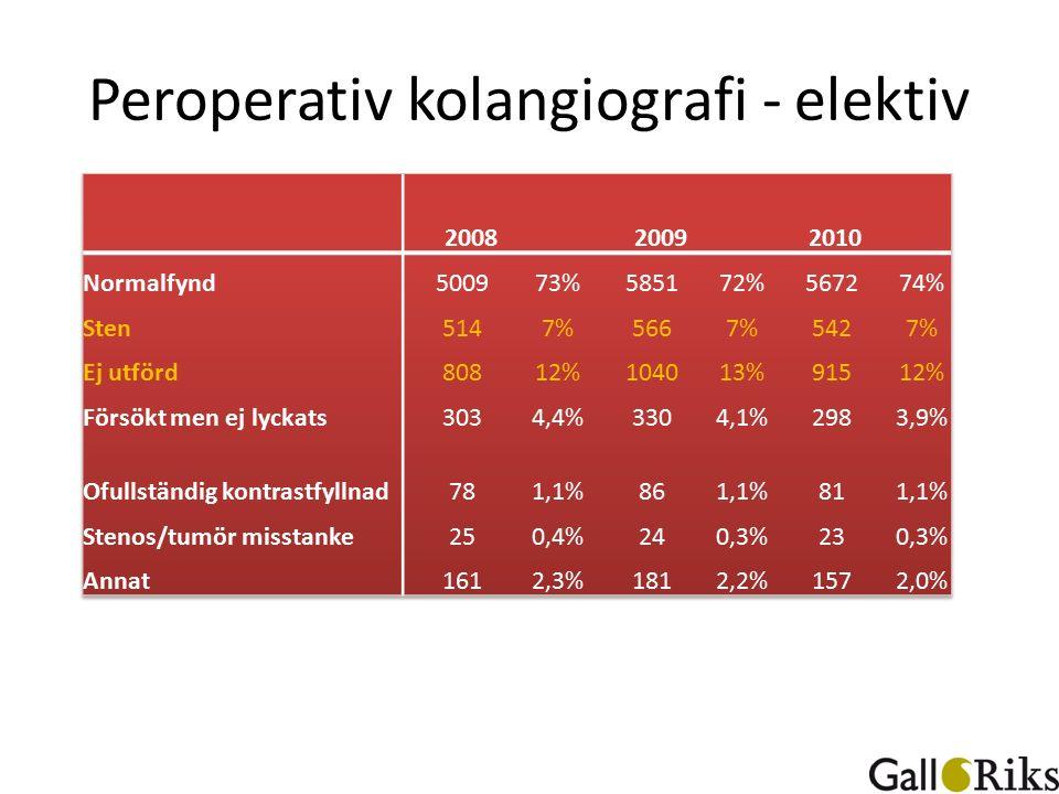 Peroperativ kolangiografi - elektiv