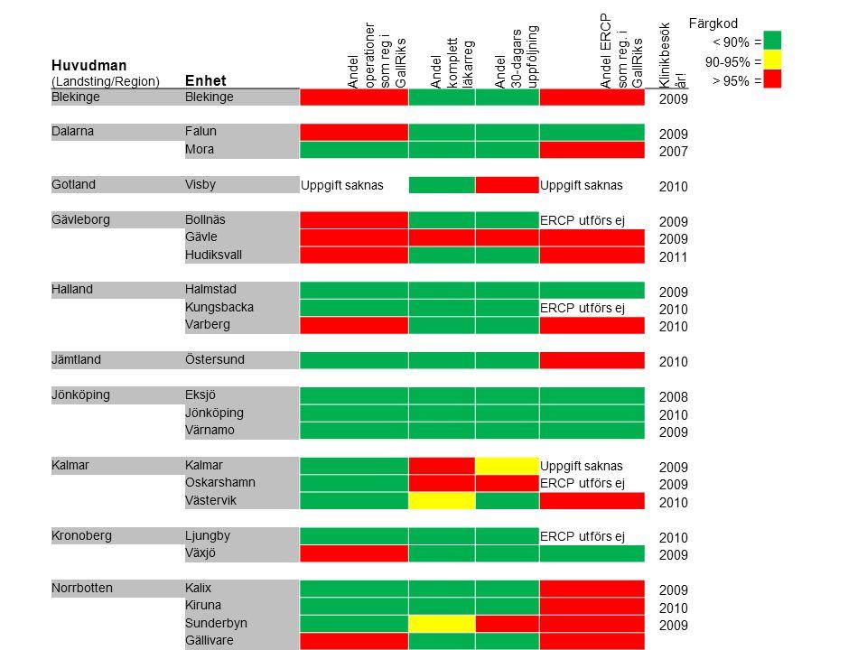 Huvudman (Landsting/Region) Enhet Andel operationer som reg i GallRiks Andel komplett läkarreg Andel 30-dagars uppföljning Andel ERCP som reg. i GallR