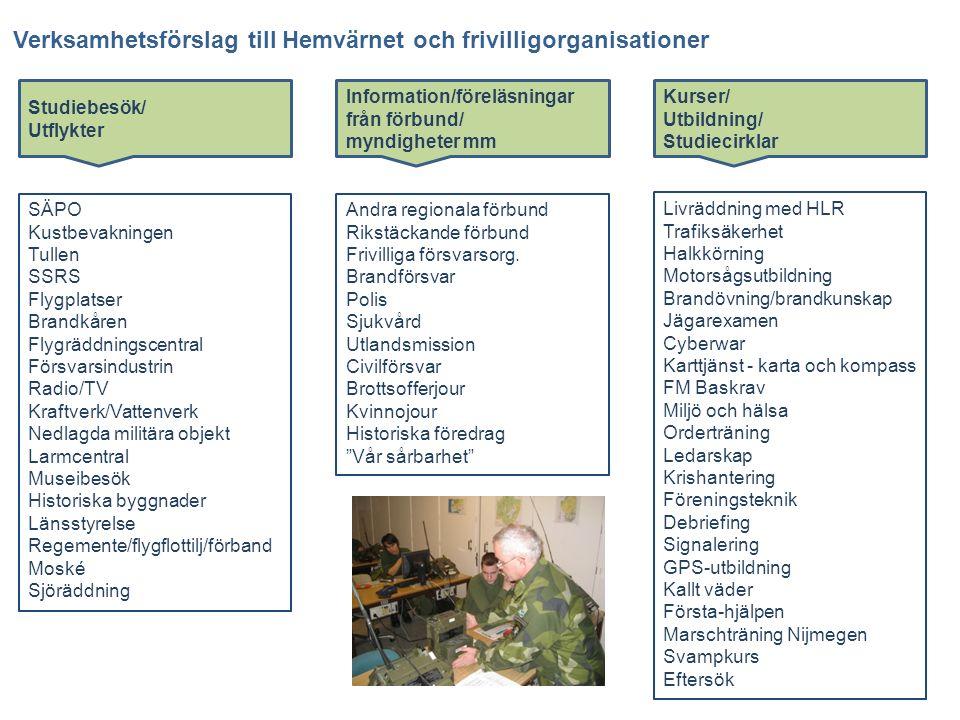 Verksamhetsförslag till Hemvärnet och frivilligorganisationer Studiebesök/ Utflykter Information/föreläsningar från förbund/ myndigheter mm Kurser/ Ut