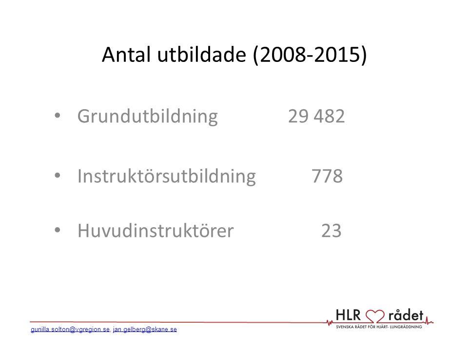 Antal utbildade (2008-2015) Grundutbildning 29 482 Instruktörsutbildning 778 Huvudinstruktörer 23 gunilla.solton@vgregion.segunilla.solton@vgregion.se