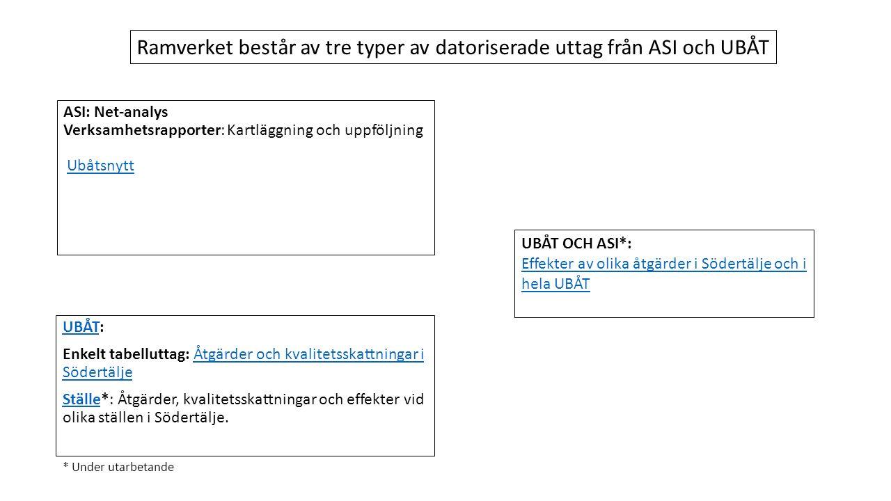 ASI: Net-analys Verksamhetsrapporter: Kartläggning och uppföljning Ubåtsnytt UBÅTUBÅT: Enkelt tabelluttag: Åtgärder och kvalitetsskattningar i SödertäljeÅtgärder och kvalitetsskattningar i Södertälje StälleStälle*: Åtgärder, kvalitetsskattningar och effekter vid olika ställen i Södertälje.