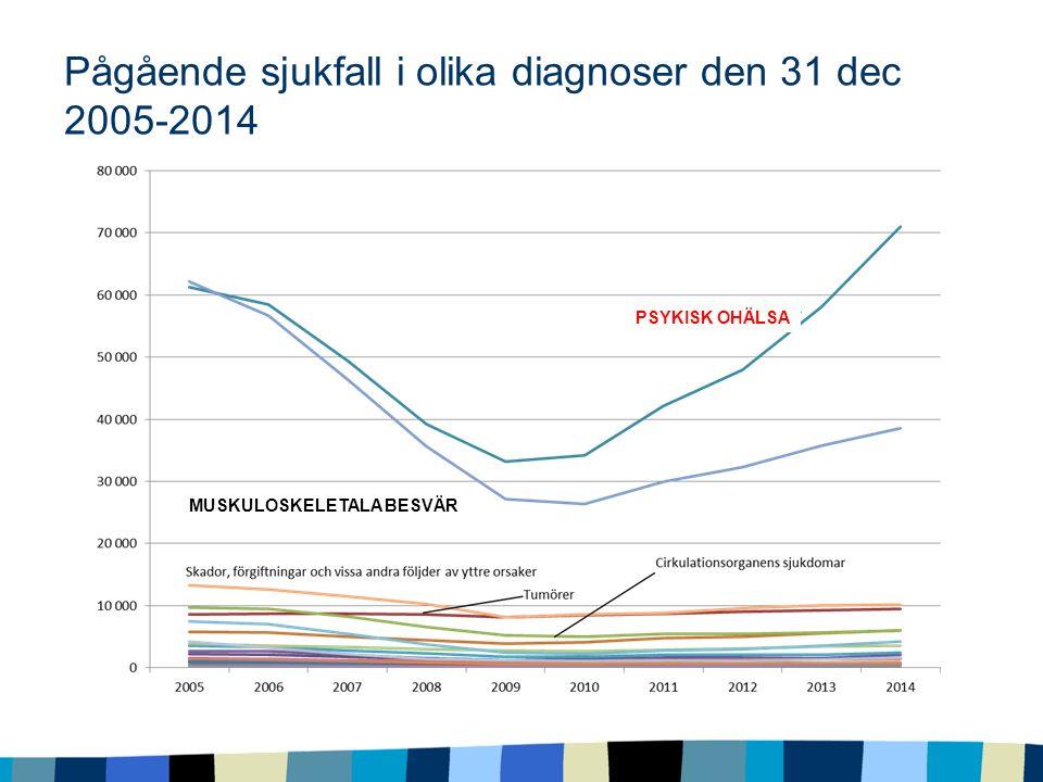Pågående sjukfall i olika diagnoser den 31 dec 2005-2014 MUSKULOSKELETALA BESVÄR PSYKISK OHÄLSA