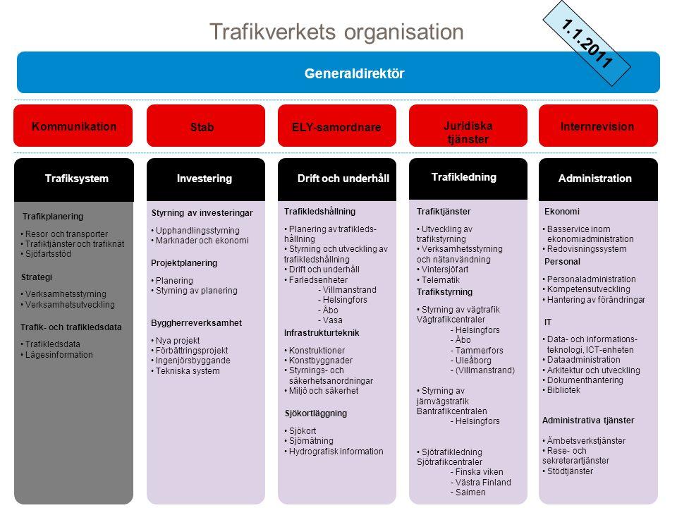 Trafiktjänster Utveckling av trafikstyrning Verksamhetsstyrning och nätanvändning Vintersjöfart Telematik Trafikstyrning Styrning av vägtrafik Vägtraf