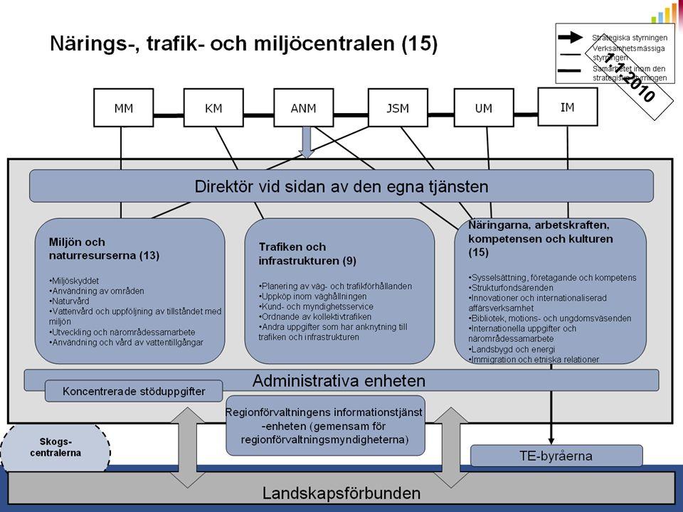 www.fta.fi ERFARENHETER OCH FRAMTIDSTANKAR, CENTRALSTYRELSEN (MATTI PIISPANEN) Erfarenheter Livi-ELY Väghållning fungerar, också styrning Kontakterna blivit tunnare och formellare Brist på resurserna förhindrar samarbete speciellt i utvecklingsarbete Nya samarbetspartner i båda sidor påverkar gamla vanor, synergi söks i nya håll Erfarenheter inom Livi Att slå ihop 3 kulturer är inte lätt.