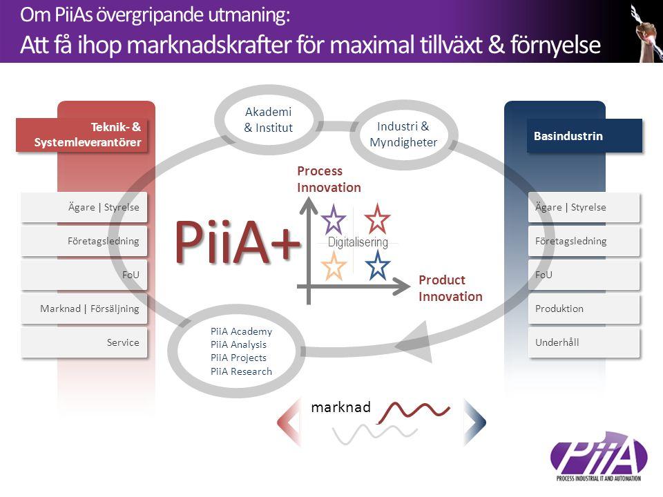 Om PiiAs övergripande utmaning: Att få ihop marknadskrafter för maximal tillväxt & förnyelse Ägare | Styrelse Företagsledning FoU Marknad | Försäljning Service Ägare | Styrelse Företagsledning FoU Produktion Underhåll marknad Teknik- & Systemleverantörer Teknik- & Systemleverantörer Basindustrin Akademi & Institut Industri & Myndigheter PiiA Academy PiiA Analysis PiiA Projects PiiA Research PiiA+ Product Innovation Process Innovation Digitalisering