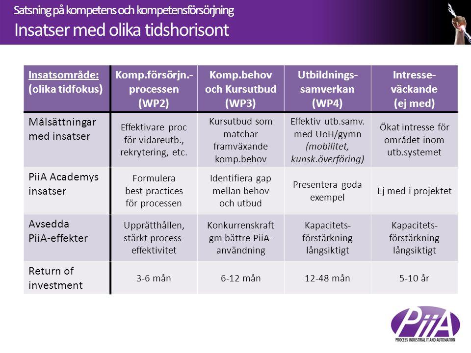 Satsning på kompetens och kompetensförsörjning Insatser med olika tidshorisont Insatsområde: (olika tidfokus) Komp.försörjn.- processen (WP2) Komp.beh