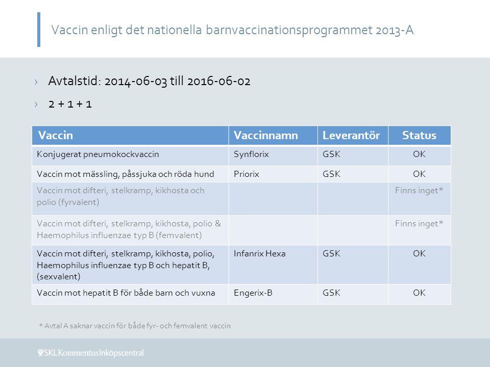 Vaccin enligt det nationella barnvaccinationsprogrammet 2013-B VaccinVaccinnamnLeverantörStatus Konjugerat pneumokockvaccinSynflorixGSKOK Vaccin mot mässling, påssjuka och röda hundPriorixGSKOK Vaccin mot difteri, stelkramp, kikhosta och polio (fyrvalent) TetravacSPMSDBrist Vaccin mot difteri, stelkramp, kikhosta, polio & Haemophilus influenzae typ B (femvalent) Infanrix – Polio + Hib GSK Tillfälliga förseningar i leverans kan förekomma Vaccin mot difteri, stelkramp, kikhosta, polio, Haemophilus influenzae typ B och hepatit B, (sexvalent) Infanrix HexaGSKOK Vaccin mot hepatit B för både barn och vuxnaHBVAXPROSPMSDOK ›Avtalstid: 2015-01-01 till 2016-12-31 ›2 + 1 + 1
