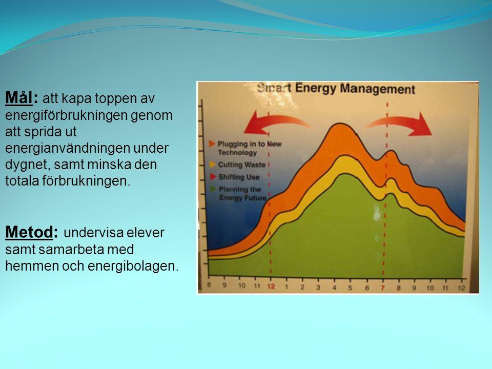 Mål: att kapa toppen av energiförbrukningen genom att sprida ut energianvändningen under dygnet, samt minska den totala förbrukningen.