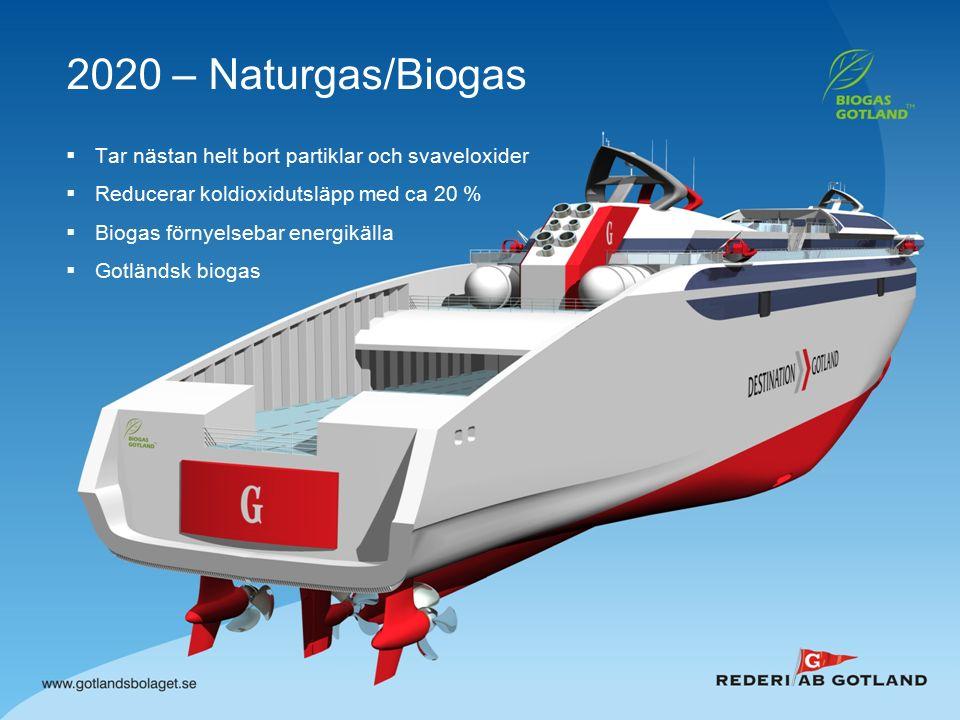 2020 – Naturgas/Biogas  Tar nästan helt bort partiklar och svaveloxider  Reducerar koldioxidutsläpp med ca 20 %  Biogas förnyelsebar energikälla  Gotländsk biogas